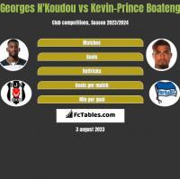 Georges N'Koudou vs Kevin-Prince Boateng h2h player stats