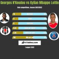 Georges N'Koudou vs Kylian Mbappe Lottin h2h player stats