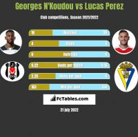 Georges N'Koudou vs Lucas Perez h2h player stats