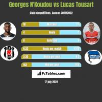 Georges N'Koudou vs Lucas Tousart h2h player stats