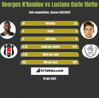 Georges N'Koudou vs Luciano Dario Vietto h2h player stats