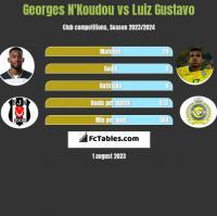 Georges N'Koudou vs Luiz Gustavo h2h player stats