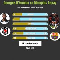 Georges N'Koudou vs Memphis Depay h2h player stats