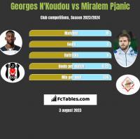 Georges N'Koudou vs Miralem Pjanic h2h player stats