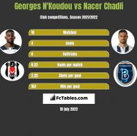 Georges N'Koudou vs Nacer Chadli h2h player stats