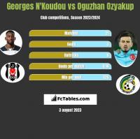 Georges N'Koudou vs Oguzhan Ozyakup h2h player stats