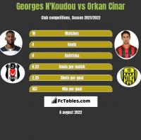 Georges N'Koudou vs Orkan Cinar h2h player stats