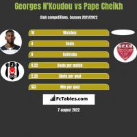 Georges N'Koudou vs Pape Cheikh h2h player stats