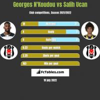 Georges N'Koudou vs Salih Ucan h2h player stats