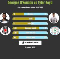Georges N'Koudou vs Tyler Boyd h2h player stats