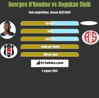 Georges N'Koudou vs Dogukan Sinik h2h player stats