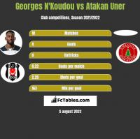Georges N'Koudou vs Atakan Uner h2h player stats