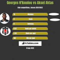 Georges N'Koudou vs Aksel Aktas h2h player stats