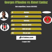 Georges N'Koudou vs Ahmet Canbaz h2h player stats