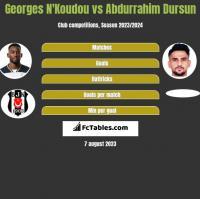 Georges N'Koudou vs Abdurrahim Dursun h2h player stats