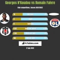 Georges N'Koudou vs Romain Faivre h2h player stats