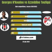 Georges N'Koudou vs Azzeddine Toufiqui h2h player stats