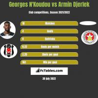 Georges N'Koudou vs Armin Djerlek h2h player stats