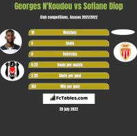 Georges N'Koudou vs Sofiane Diop h2h player stats