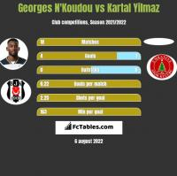 Georges N'Koudou vs Kartal Yilmaz h2h player stats