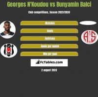 Georges N'Koudou vs Bunyamin Balci h2h player stats
