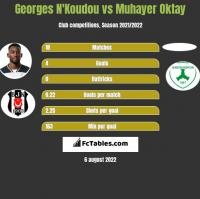 Georges N'Koudou vs Muhayer Oktay h2h player stats