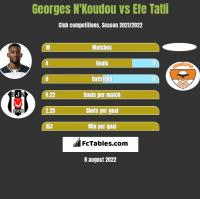 Georges N'Koudou vs Efe Tatli h2h player stats