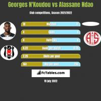 Georges N'Koudou vs Alassane Ndao h2h player stats