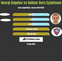 Georgi Angelov vs Holmar Oern Eyjolfsson h2h player stats