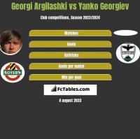 Georgi Argilashki vs Yanko Georgiev h2h player stats