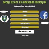 Georgi Dzioev vs Aleksandr Gorbatyuk h2h player stats