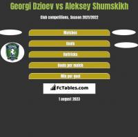 Georgi Dzioev vs Aleksey Shumskikh h2h player stats