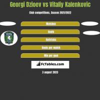 Georgi Dzioev vs Vitaliy Kalenkovic h2h player stats