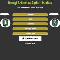 Georgi Dzioev vs Aydar Lisinkov h2h player stats