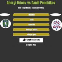 Georgi Dzioev vs Daniil Penchikov h2h player stats