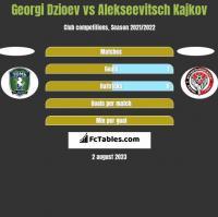 Georgi Dzioev vs Alekseevitsch Kajkov h2h player stats