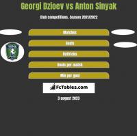 Georgi Dzioev vs Anton Sinyak h2h player stats