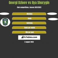Georgi Dzioev vs Ilya Shurygin h2h player stats