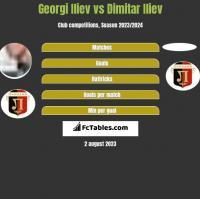 Georgi Iliev vs Dimitar Iliew h2h player stats