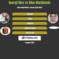 Georgi Iliev vs Dino Martinovic h2h player stats