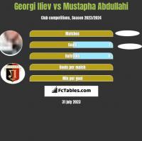 Georgi Iliev vs Mustapha Abdullahi h2h player stats