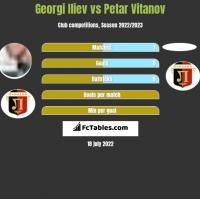 Georgi Iliev vs Petar Vitanov h2h player stats