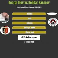 Georgi Iliev vs Bojidar Kacarov h2h player stats