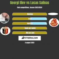 Georgi Iliev vs Lucas Salinas h2h player stats