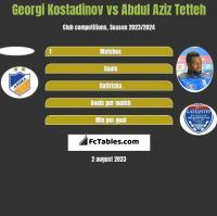 Georgi Kostadinov vs Abdul Aziz Tetteh h2h player stats