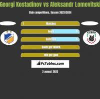 Georgi Kostadinov vs Aleksandr Lomovitski h2h player stats