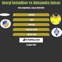 Georgi Kostadinov vs Aleksandru Gatcan h2h player stats