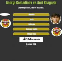 Georgi Kostadinov vs Anri Khagush h2h player stats