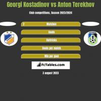 Georgi Kostadinov vs Anton Terekhov h2h player stats