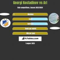 Georgi Kostadinov vs Ari h2h player stats